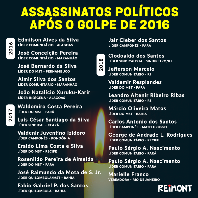 """O historiador Fernando Horta publicou um levantamento sobre o crescimento dos assassinatos políticos contra defensores de direitos humanos e ambientais, após a deposição da presidenta Dilma Rousseff, em 2016. """"Quando a democracia é destruída, o sangue corre nas ruas. E é quase sempre o sangue de quem sempre defendeu igualdade, de quem sempre defendeu a vida."""", afirma Horta."""