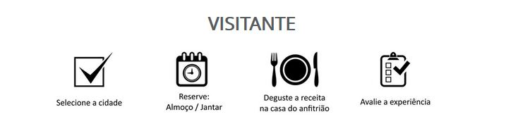 dinneer startup brasileira de restaurante em casa visitante