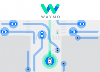 Waymo do Google: ao carro autônomo mais avançado do mercado