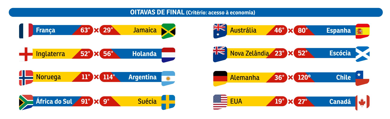 E se a Copa do Mundo feminina fosse pela igualdade de gênero?  
