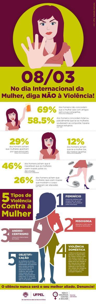 Dados da violência machista no Brasil