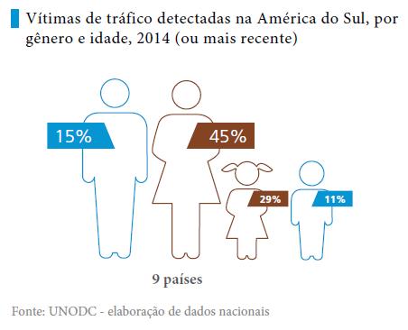 Fonte: UNODC