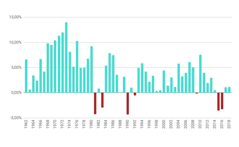 pib evolução brasil economia