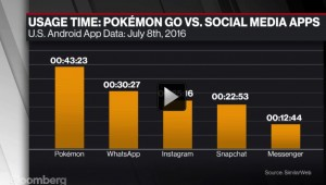 pokemon go tempo de uso supera principais aplicativos