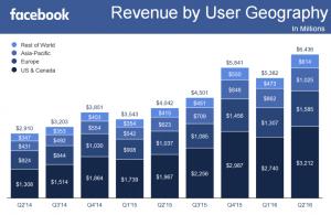 facebook receitas dividas por regiao geografica earnings tecnoveste