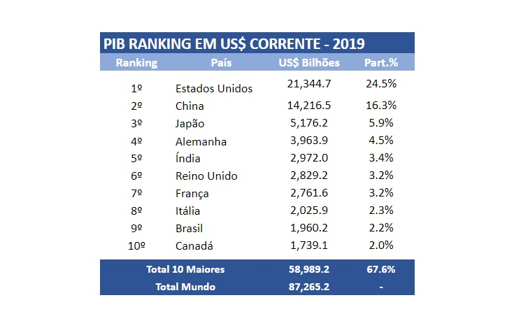 Pib brasileiro